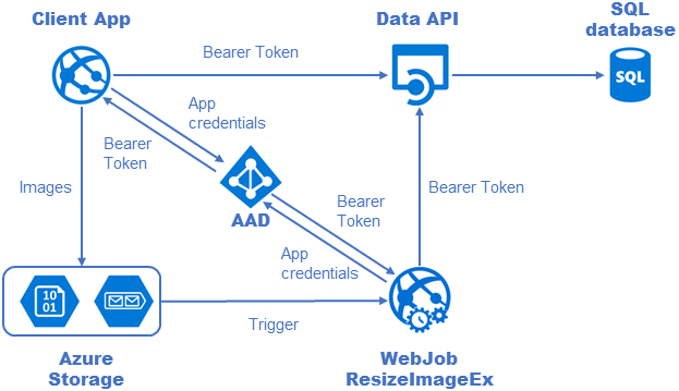 Secured Data Api with AAD authentication