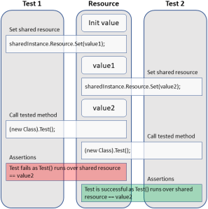 Tests over shared resource